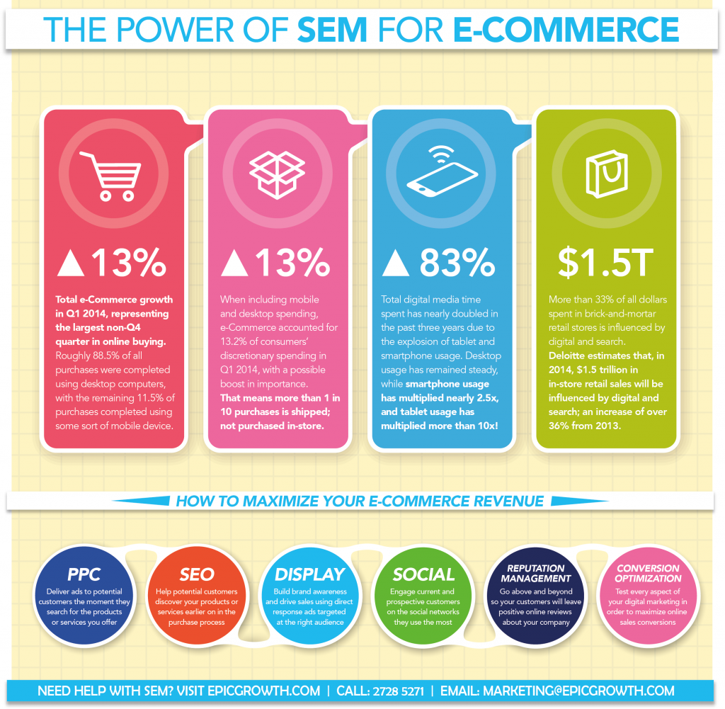 power-of-SEM-for-ecommerce-infographic